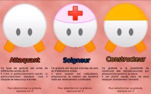Organ Defence: Roles